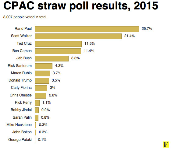 Rand Paul wins ...