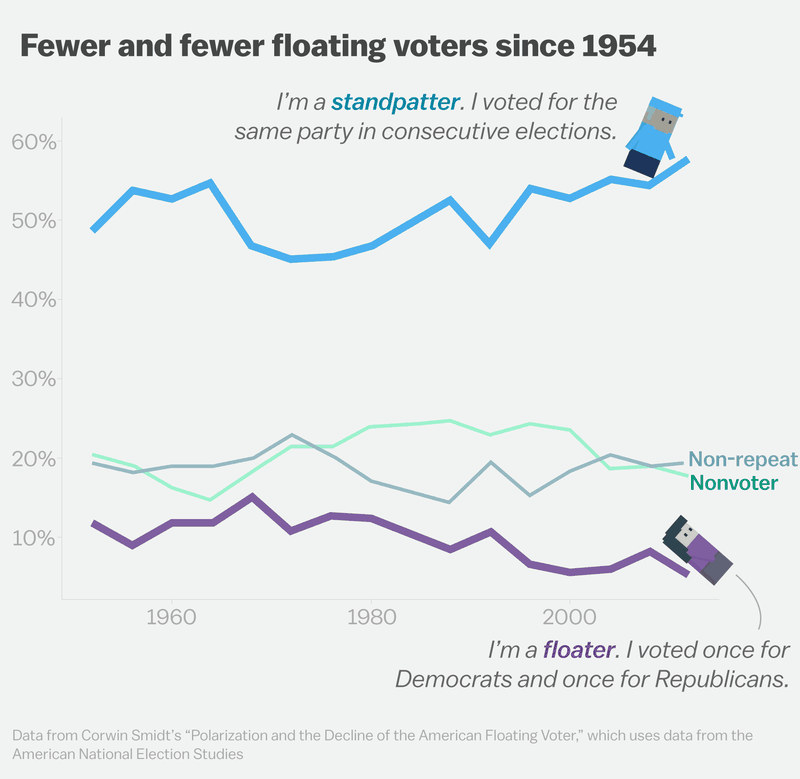 what are swing voters and how Justice anthony kennedy retires, allowing trump to replace pivotal swing vote on supreme court supreme court justice anthony kennedy, 81, announced his retirement, june 27, 2018, after more than .
