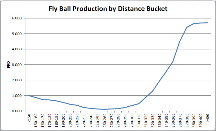fly ball distance buckets