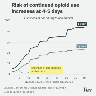 Chart showing that the number of days an opioid is prescribed matters for curtailing continued use