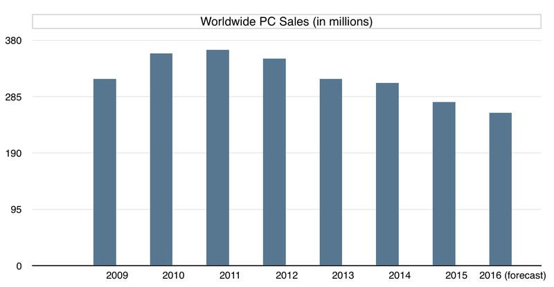 Worldwide PC sales 2009-2016