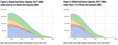 coal retirements 2C