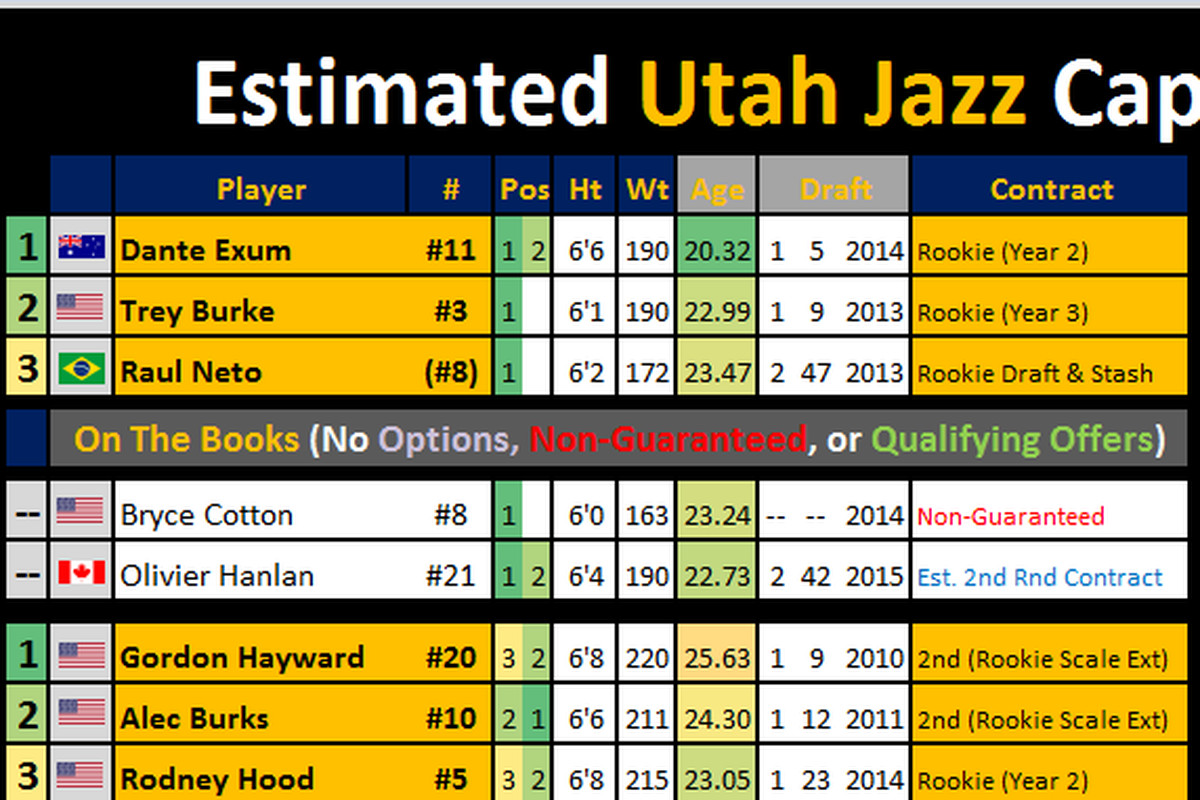 nba agency 2015 updated utah jazz salary cap information under