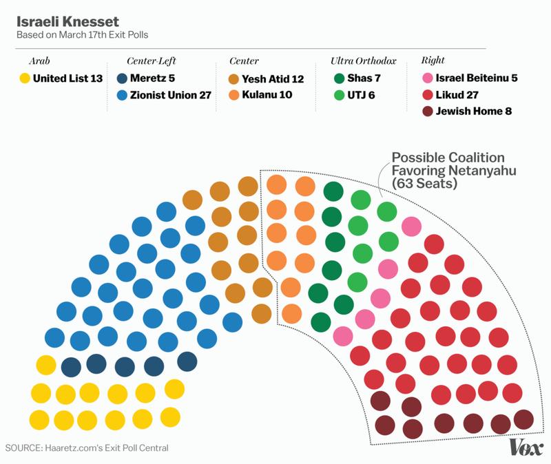 netanyahu coalition exit poll average