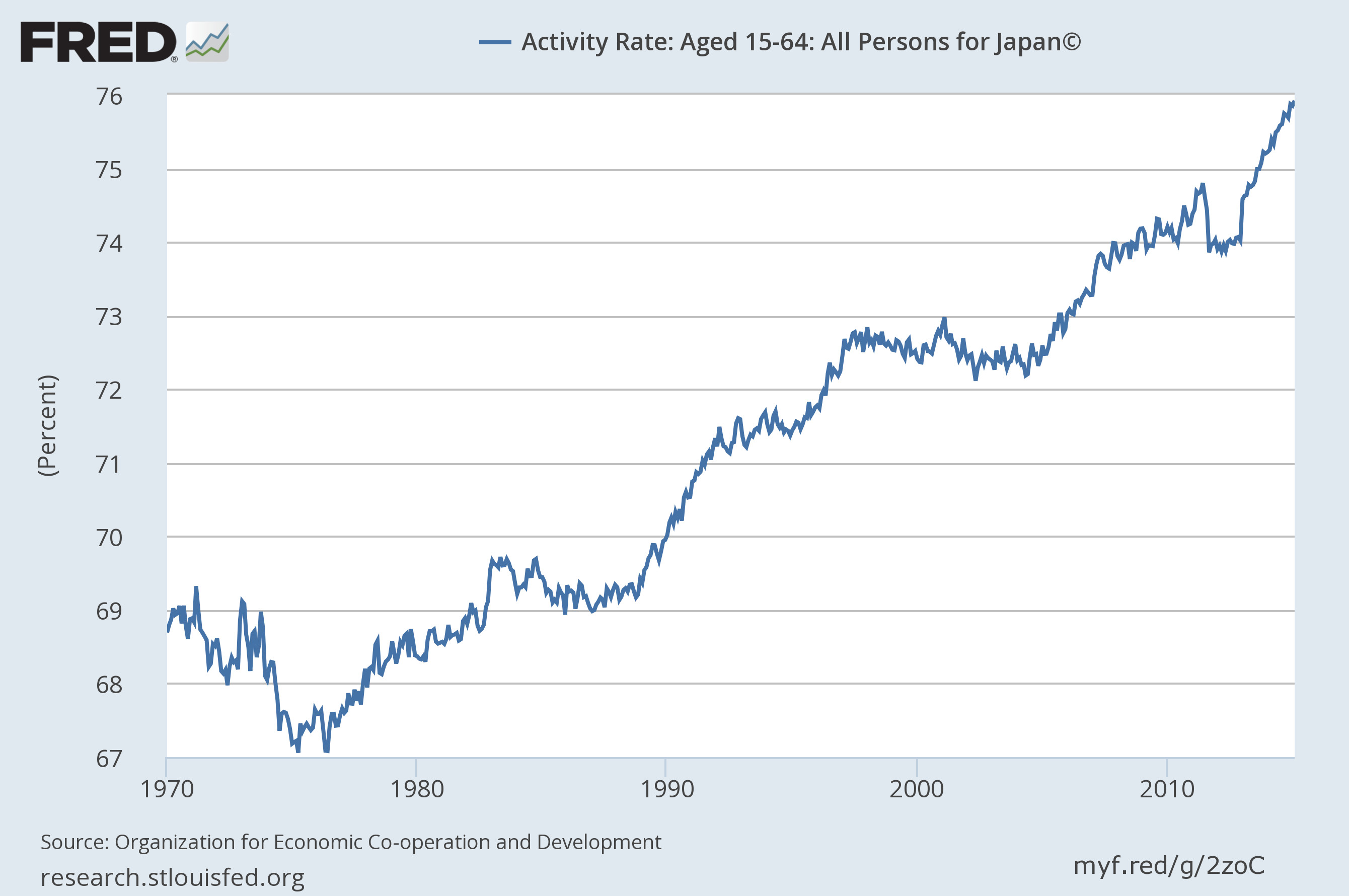 why is japans economy shrinking With real output – the key measure of economic performance – having risen by only about 15% since 2000, or less than 1% per year, japan easily seems the least dynamic of the worlds' major economies but given japan's demographics – the country's working-age population has been shrinking by.