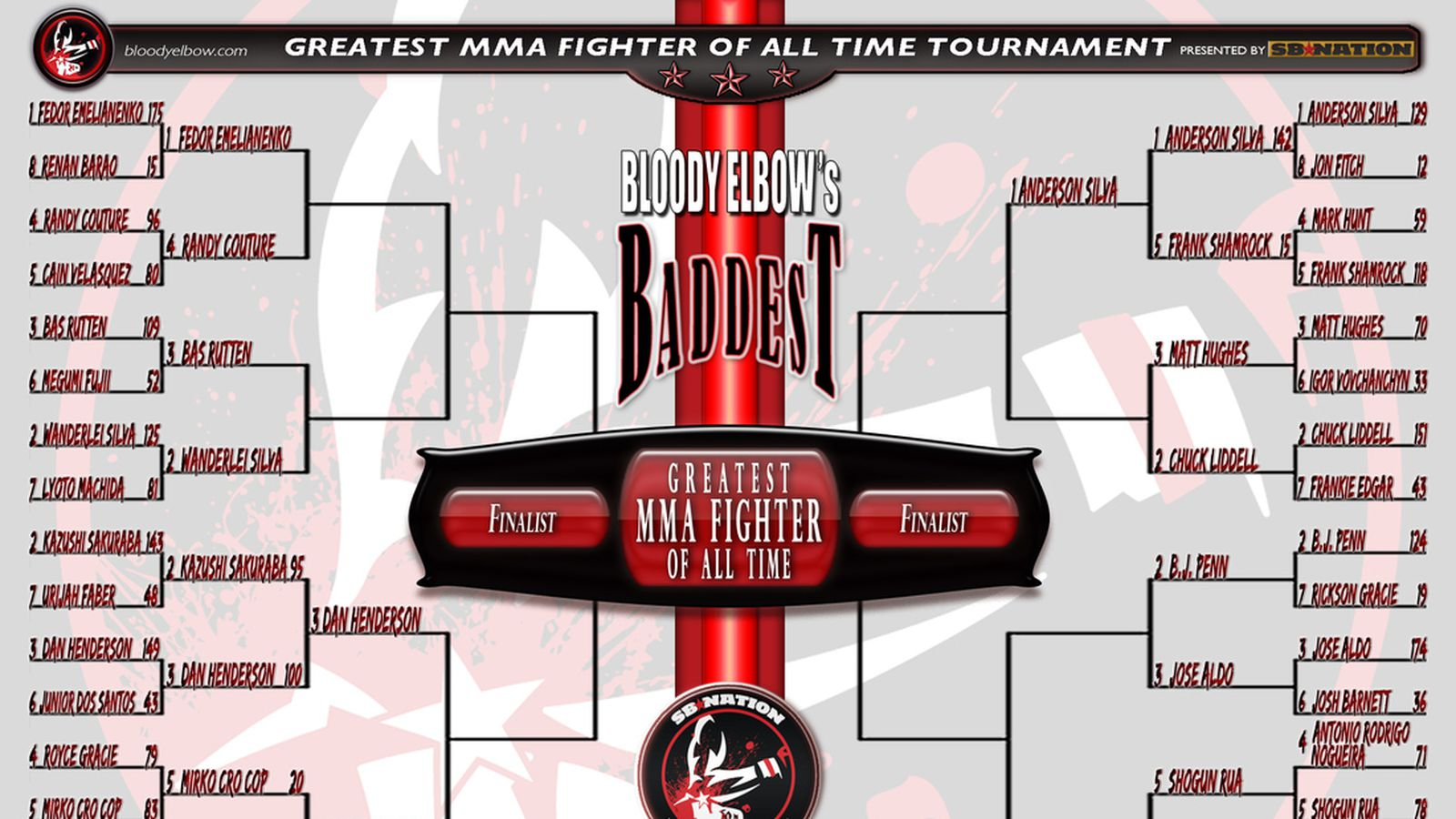10 of the biggest overhyped mma fighters of all time - Be S Baddest Mma Greatest Of All Time Tournament 2 Chuck Liddell Vs 3 Matt Hughes Bloody Elbow