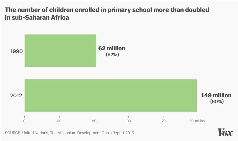 un primary school enrollment