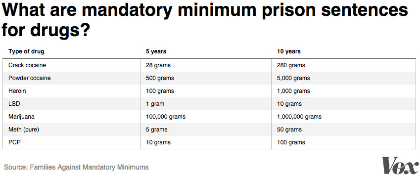 9 Primary Pros And Cons of Mandatory Minimum Sentences