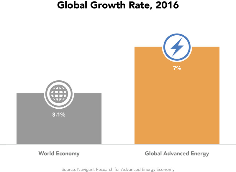 global advanced energy growth