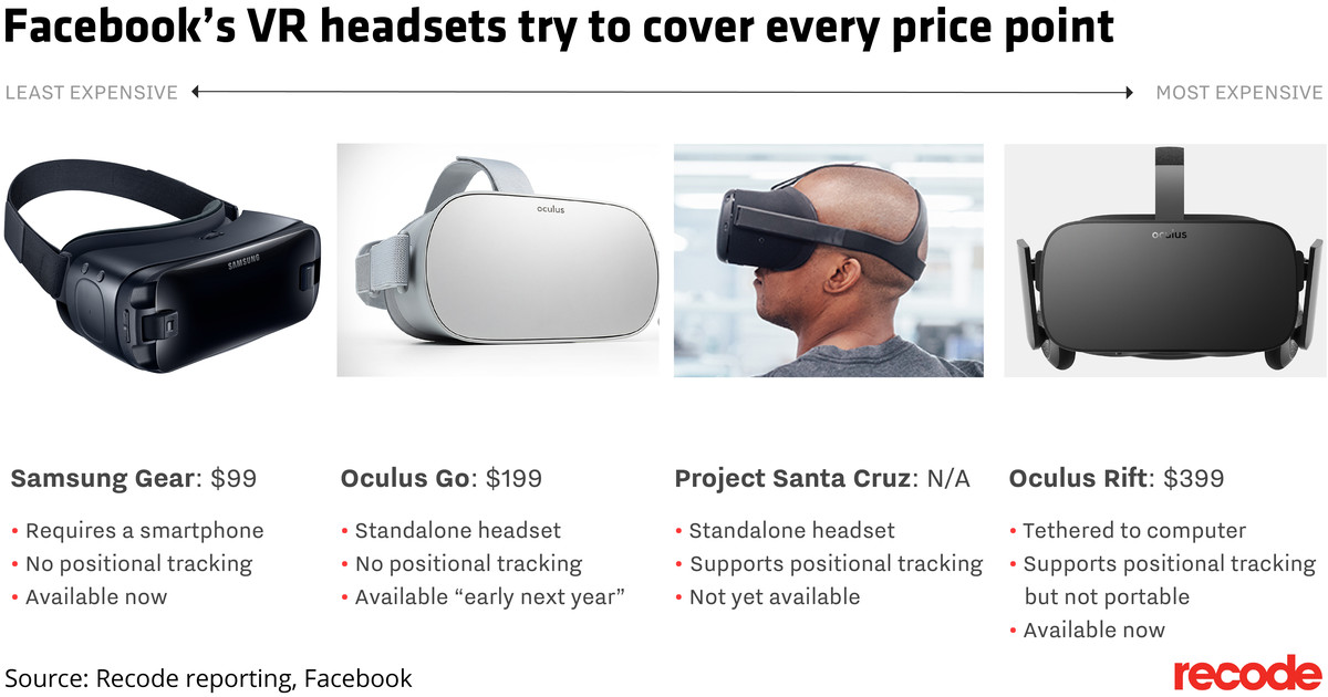 photo image VR still isn't mainstream, but Oculus thinks its new $200 headset could fix that