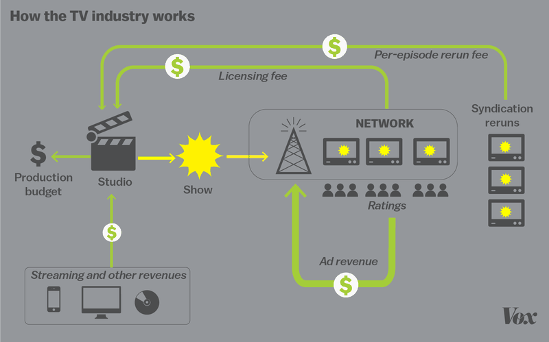 how tv business work graphic