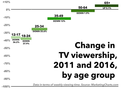 TV viewership from 2011-2016 is down among every age demographic except among viewers age 65+ (they're up 5.1%).
