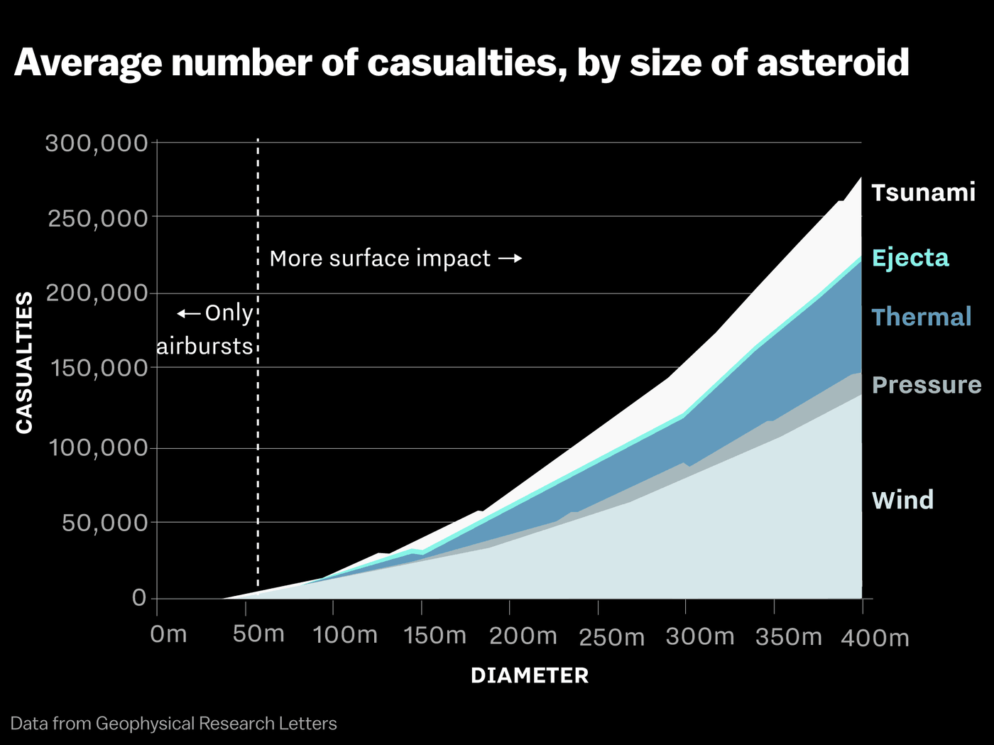 NASA has found 16,000 asteroids near Earth. Don't panic.