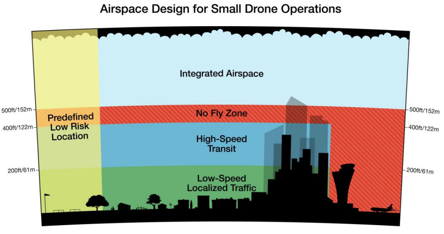 Amazon wants air space designated for drones