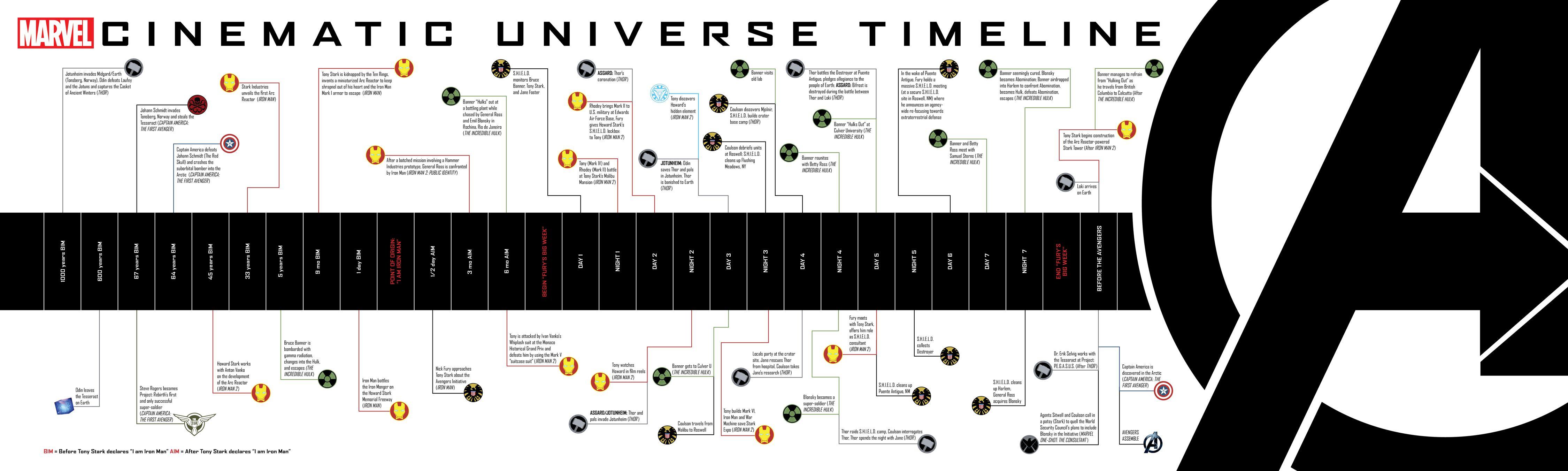 Marvel Universum Chronologie