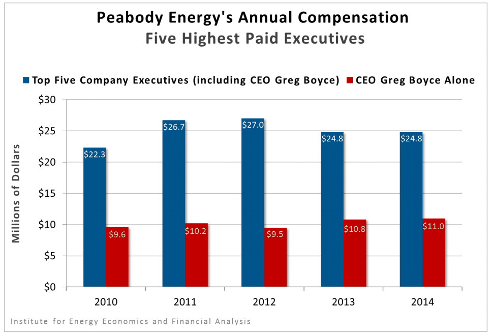 peabody executive compensation