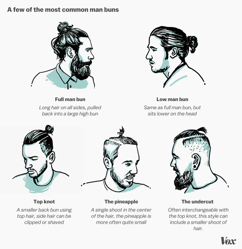 Pleasant Man Bun Know Your Meme Short Hairstyles For Black Women Fulllsitofus