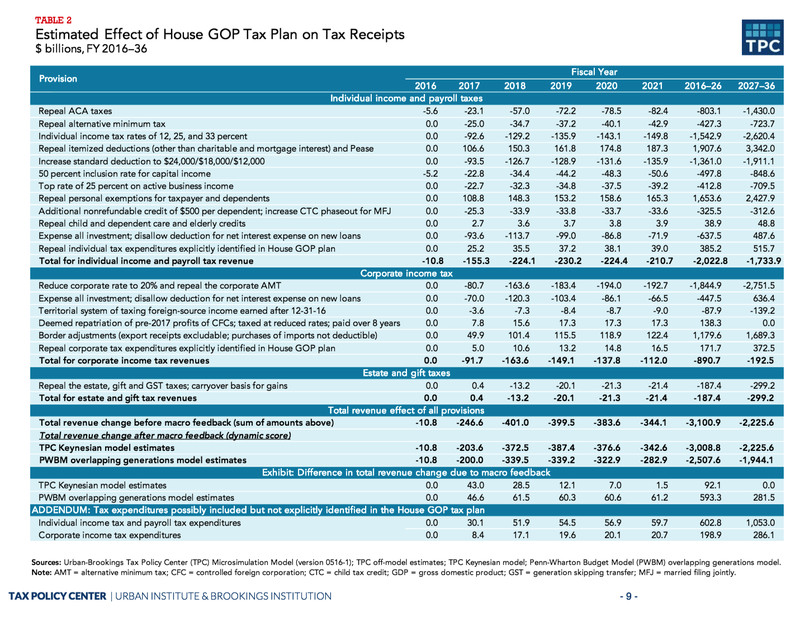 The cost of Paul Ryan's tax plan, broken down.