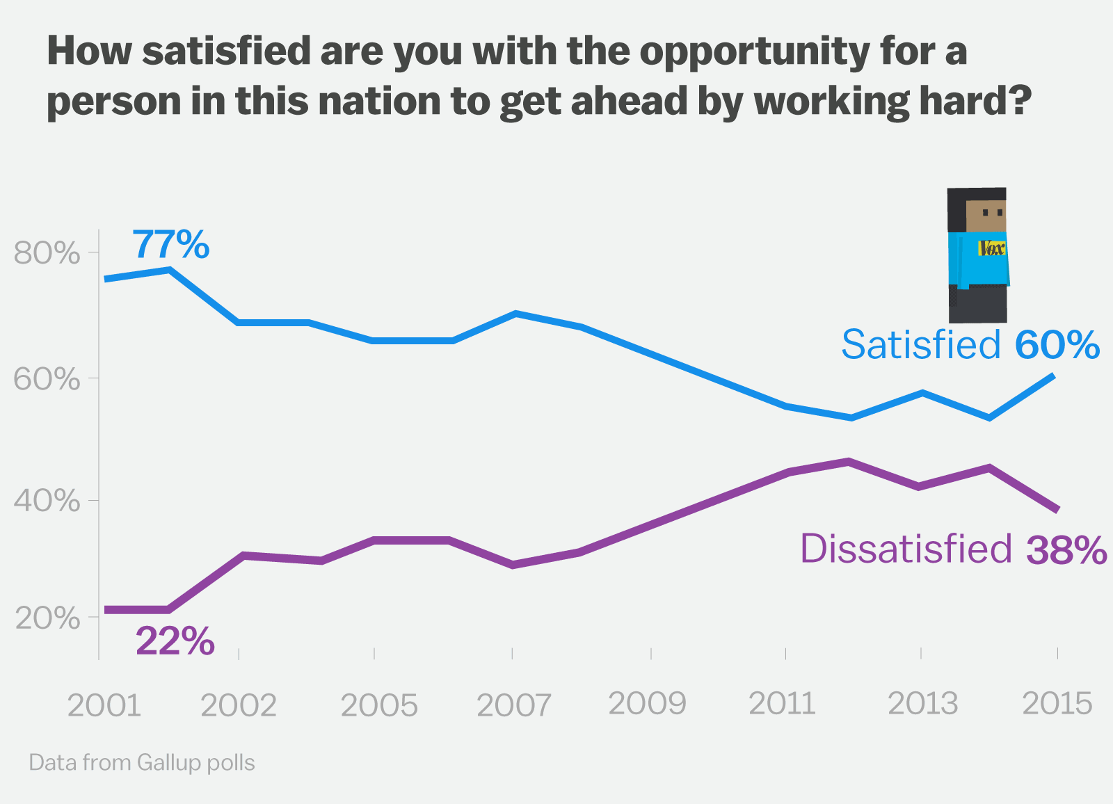 What sort of economy is America heading towards in terms of work?