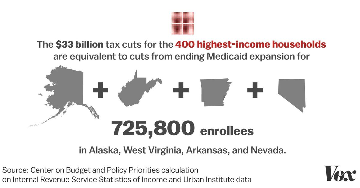 vox.com - This chart shows the stunning trade-off at the heart of the GOP health plan