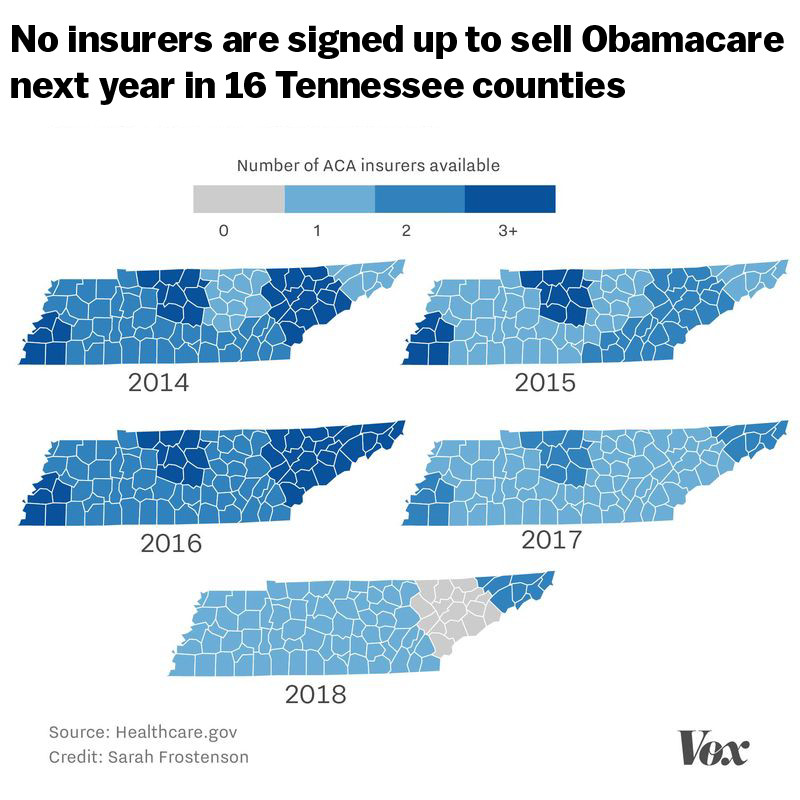 Vox reports from Tennessee, where there might not be an ObamaCare insurer in some parts of the state next year
