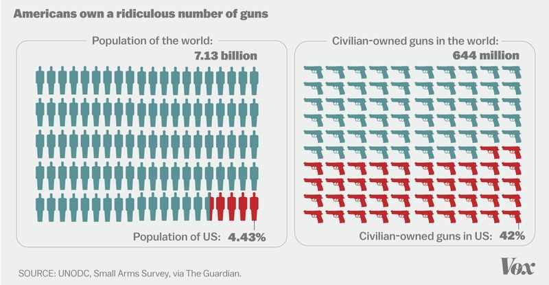 Guns Guns And More Guns More Guns Per Capita Than