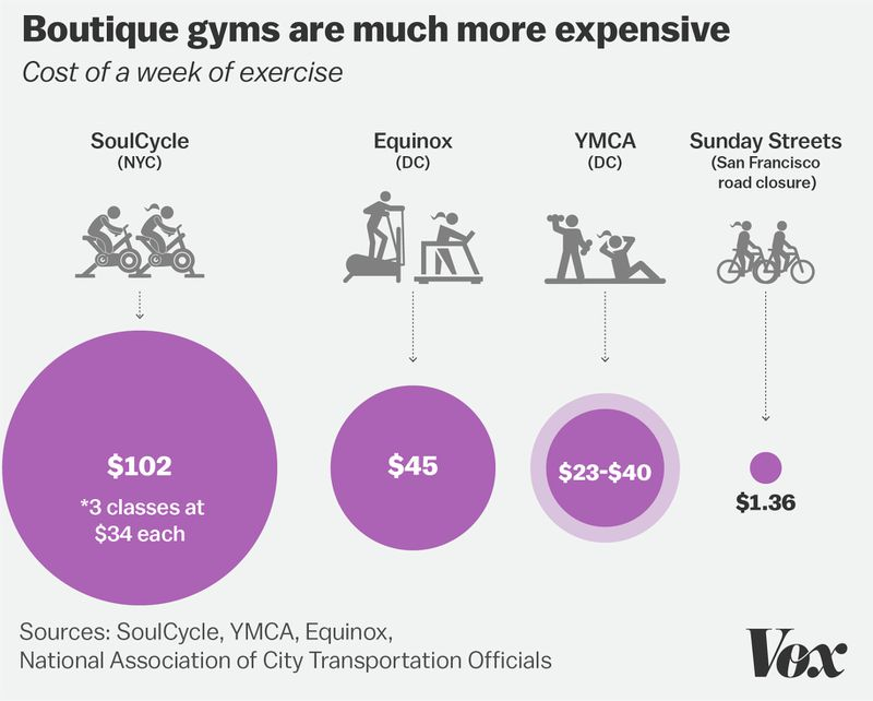 The case against luxury gyms like SoulCycle
