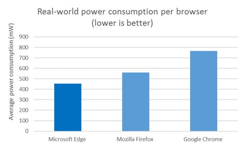 Windows 10 battery life browser stats