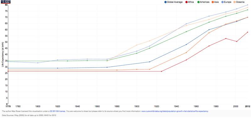 global life expectancy max roser