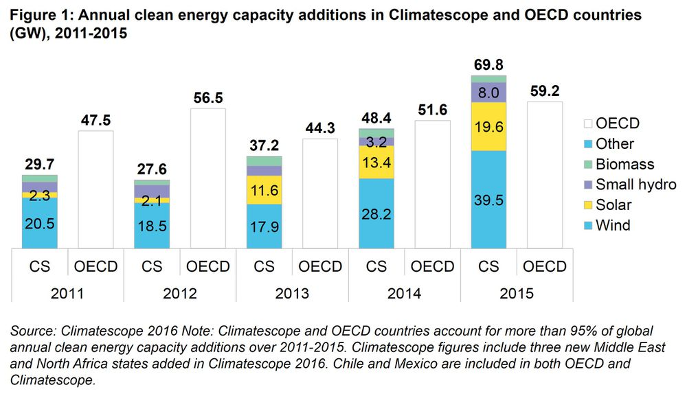 climatesope capacity additions