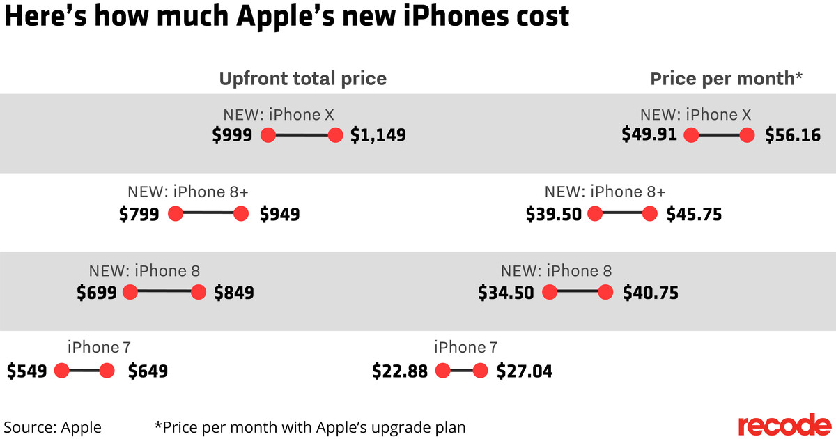 apple iphone x what apple s 1 000 phone will cost you per month recode. Black Bedroom Furniture Sets. Home Design Ideas