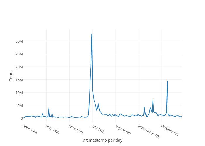 Deflect DDoS Chart
