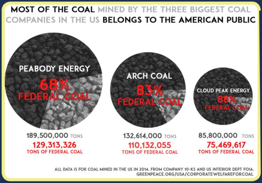 coal corporate welfare