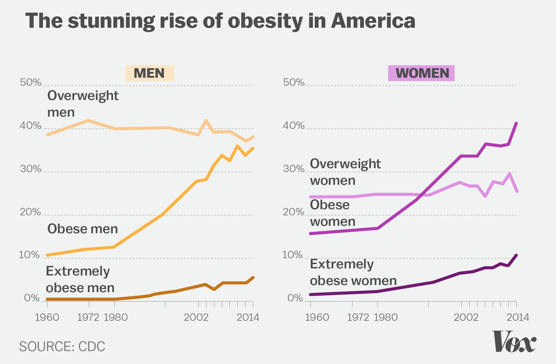 How Michelle Obama Quietly Changed What Americans Eat Vox