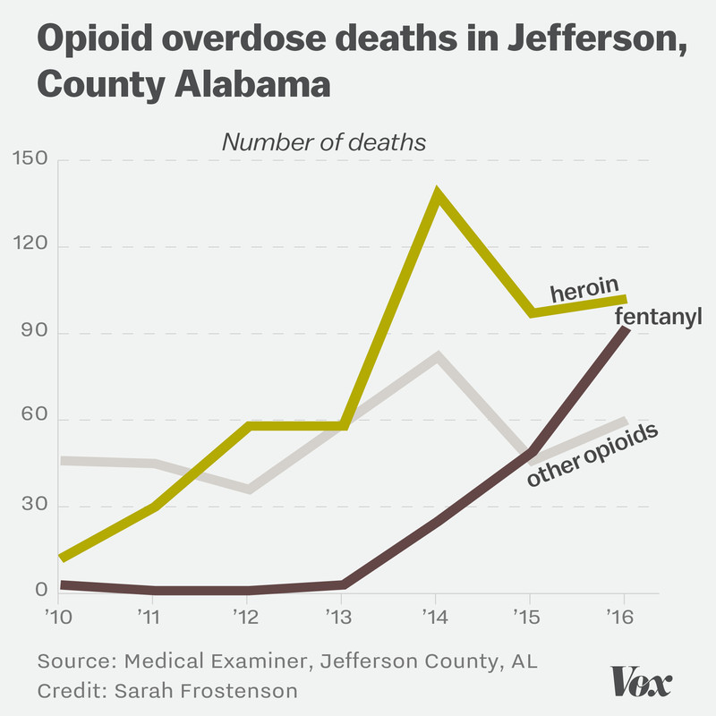 Chart showing what opioids are involved in drug overdose deaths in Jefferson County, Alabama