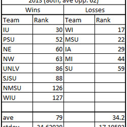 2013 S&P+ Opponents