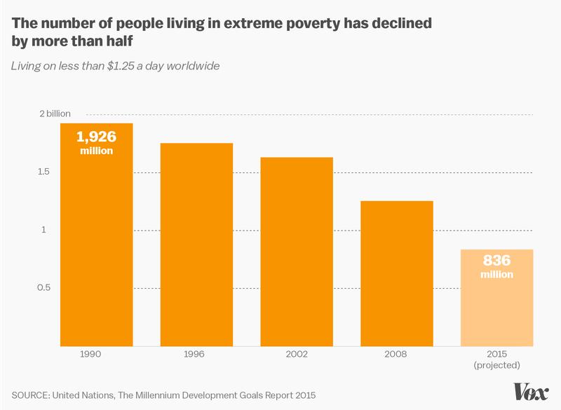 un poverty chart