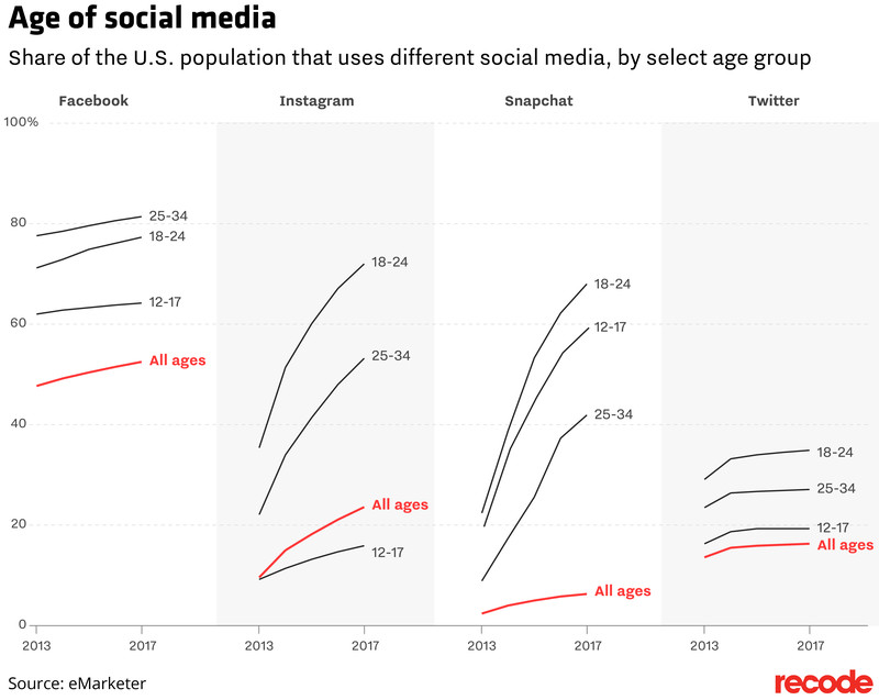 Share of the U.S. population that uses different social media, by select age group
