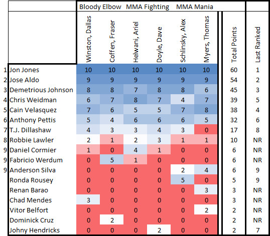 Top Male MMA Pound-for-Pound Fighters