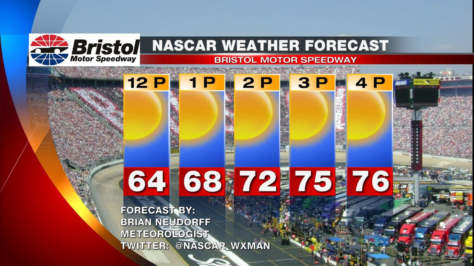 Nascar Race Day Weather At Bristol Motor Speedway Lots Of