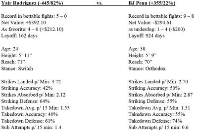community news, UFC Fight Night 103 odds, gambling guide