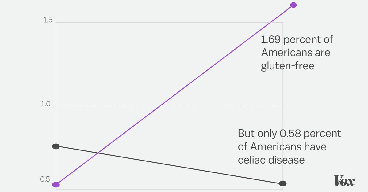 Gluten Allergies Aren T Increasing So Why Are Gluten Free Diets Skyrocketing Vox