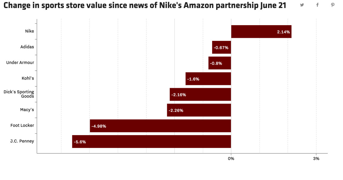 Amazon's Nike deal took a billion dollar bite out of competing retailers