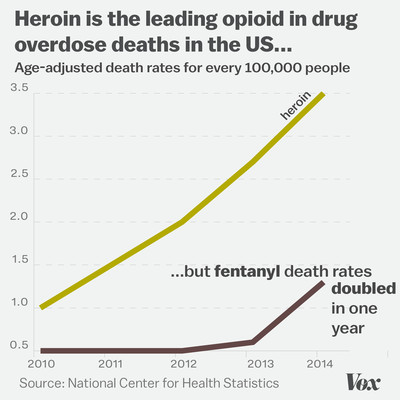 Chart showing the rise of heroin and fentanyl in opioid drug overdose deaths in the US