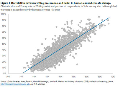 correlation between climate opinion and voting