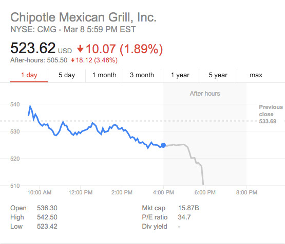 Chipotle stock