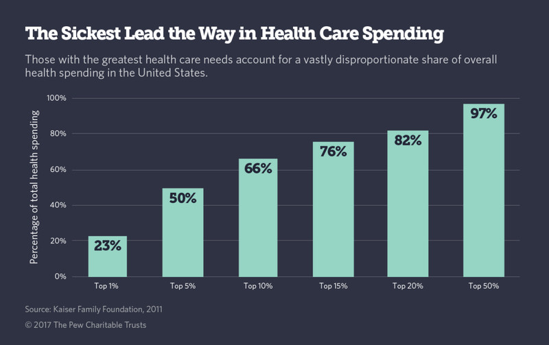 Pew Trusts stats health care spending
