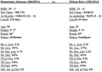 UFC on FOX 24: Johnson vs. Reis odds, gambling guide