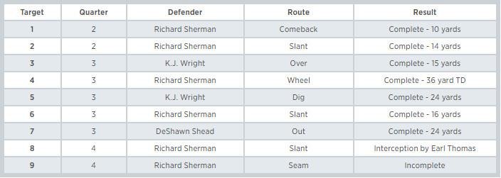 Sherman vs Jones Targets - @SamuelRGold