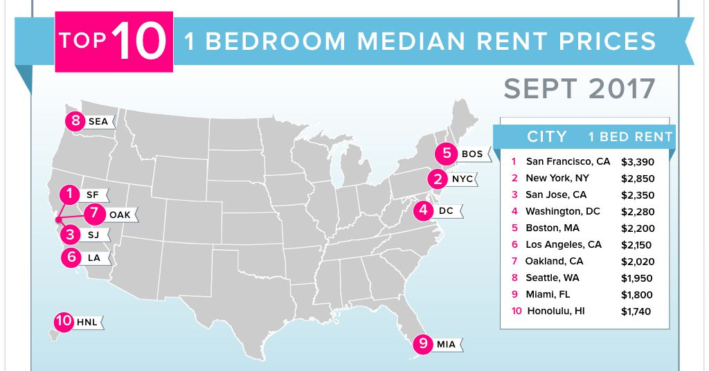 Boston apartment rents at the start of fall High steady Curbed